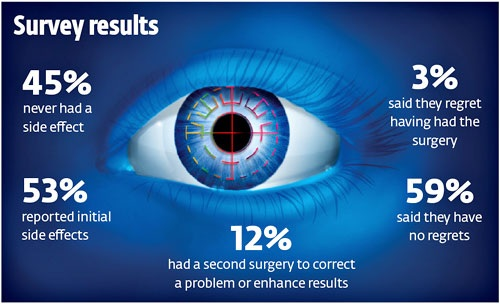 Is your eye ok for lasik surgery & when to visit Lasik Eye Surgery Clinics in Qatar?